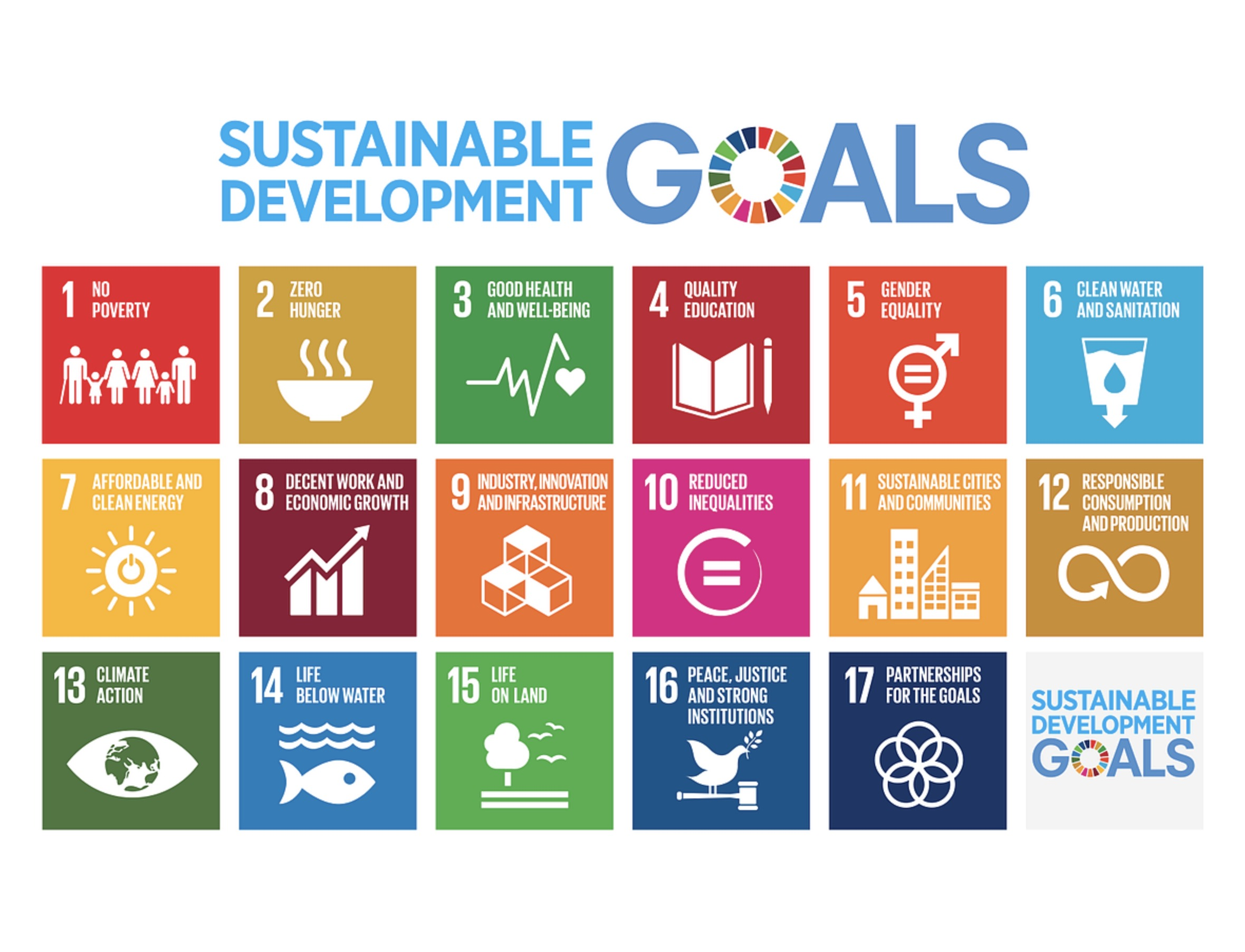 Sustainable Development Goals | WFUNA - World Federation of United ...