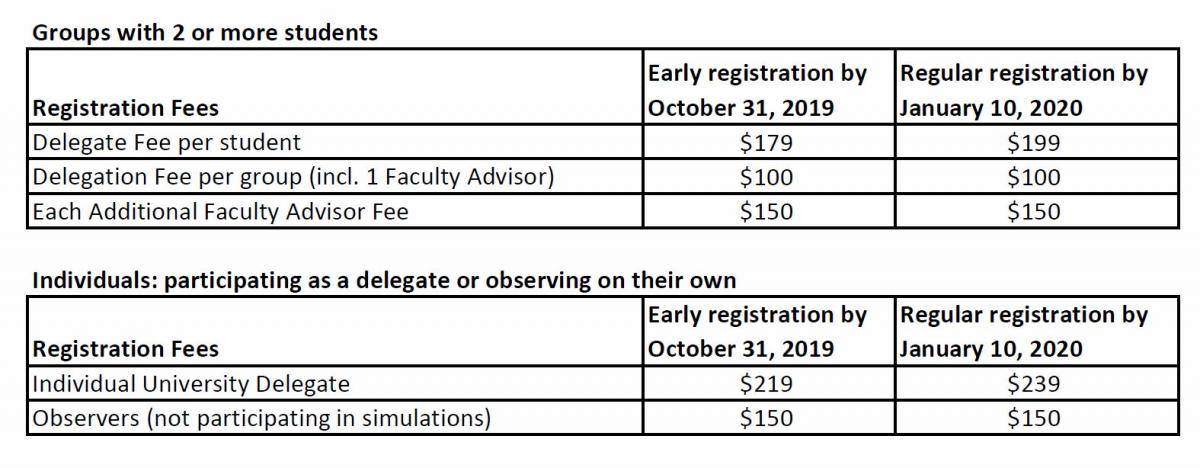 WIMUN New York University Pricing